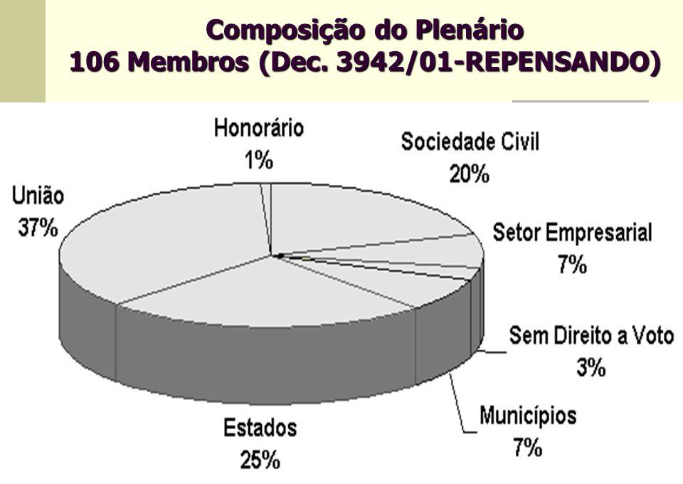 Composição do Plenário 106 Membros (Dec. 3942/01-REPENSANDO)