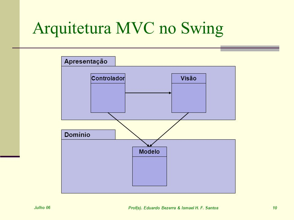 Arquitetura MVC no Swing