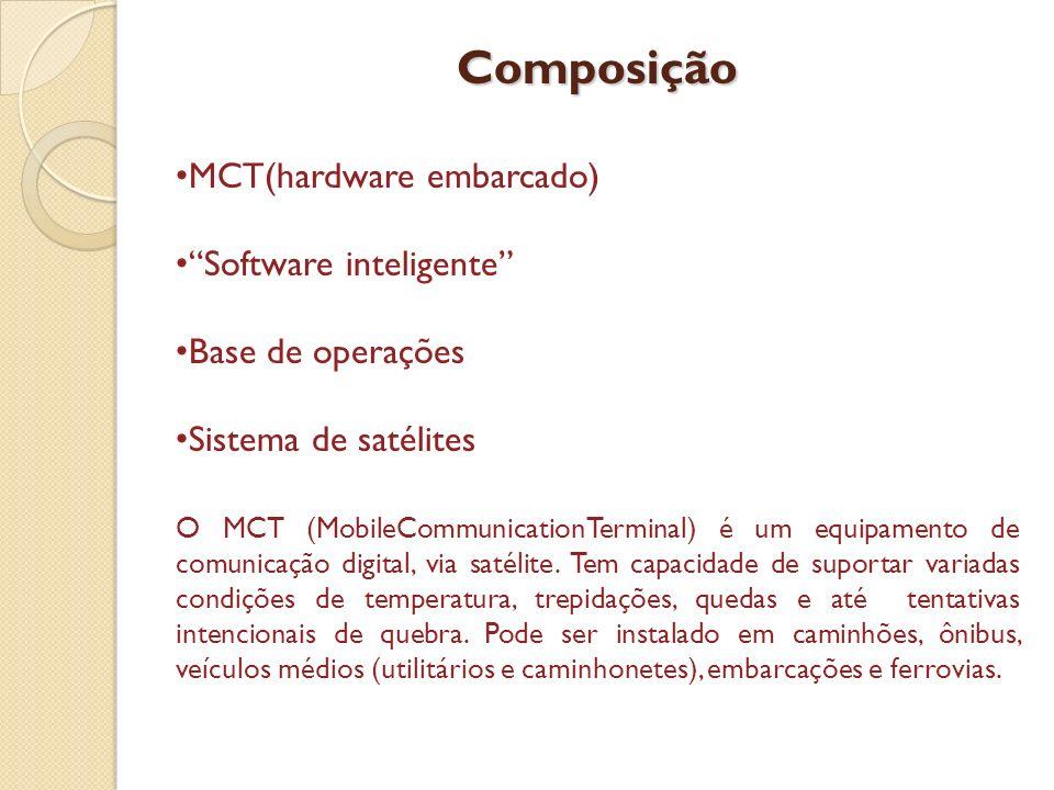 Composição MCT(hardware embarcado) Software inteligente