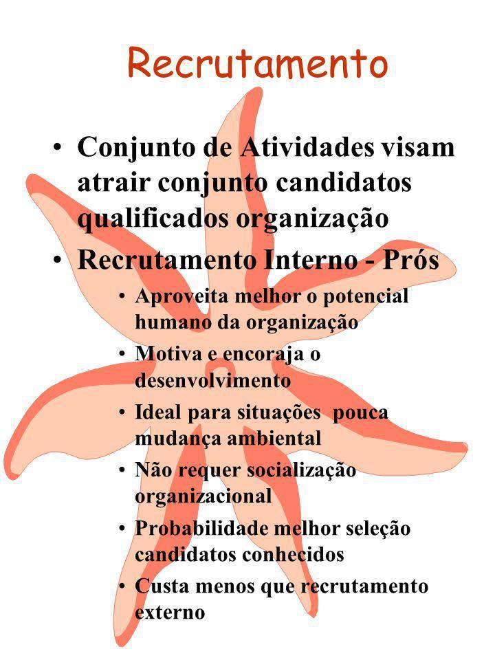 Recrutamento Conjunto de Atividades visam atrair conjunto candidatos qualificados organização. Recrutamento Interno - Prós.