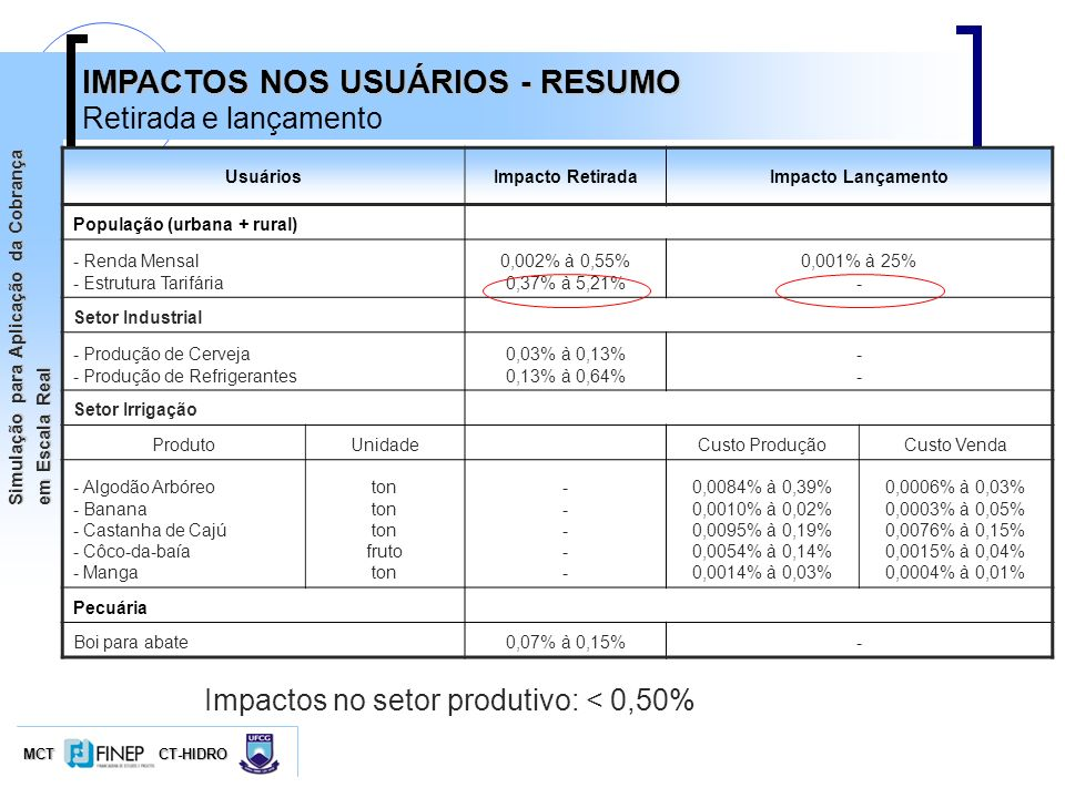 IMPACTOS NOS USUÁRIOS - RESUMO