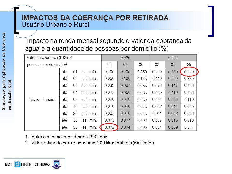 IMPACTOS DA COBRANÇA POR RETIRADA
