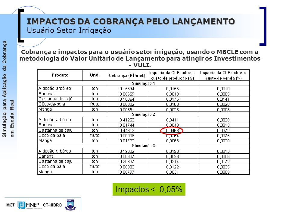 IMPACTOS DA COBRANÇA PELO LANÇAMENTO