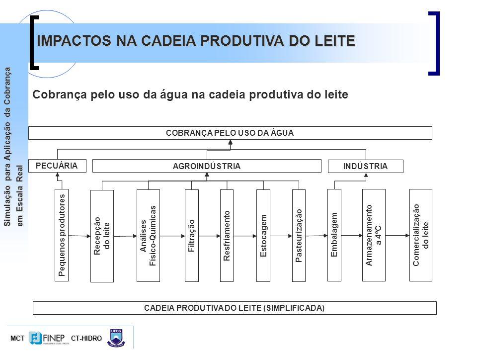 COBRANÇA PELO USO DA ÁGUA CADEIA PRODUTIVA DO LEITE (SIMPLIFICADA)