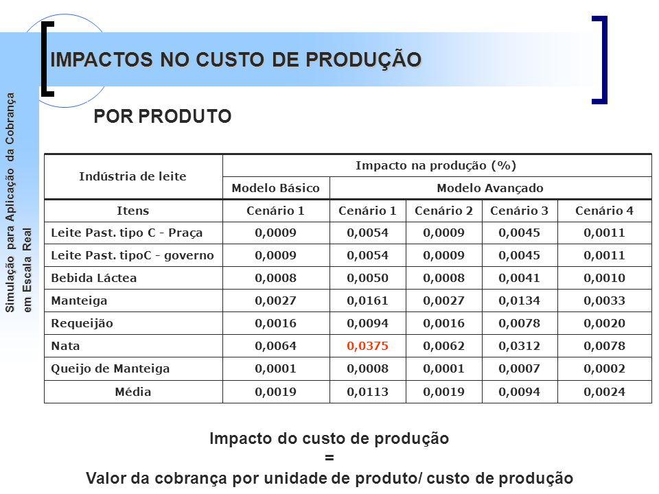 Impacto na produção (%)