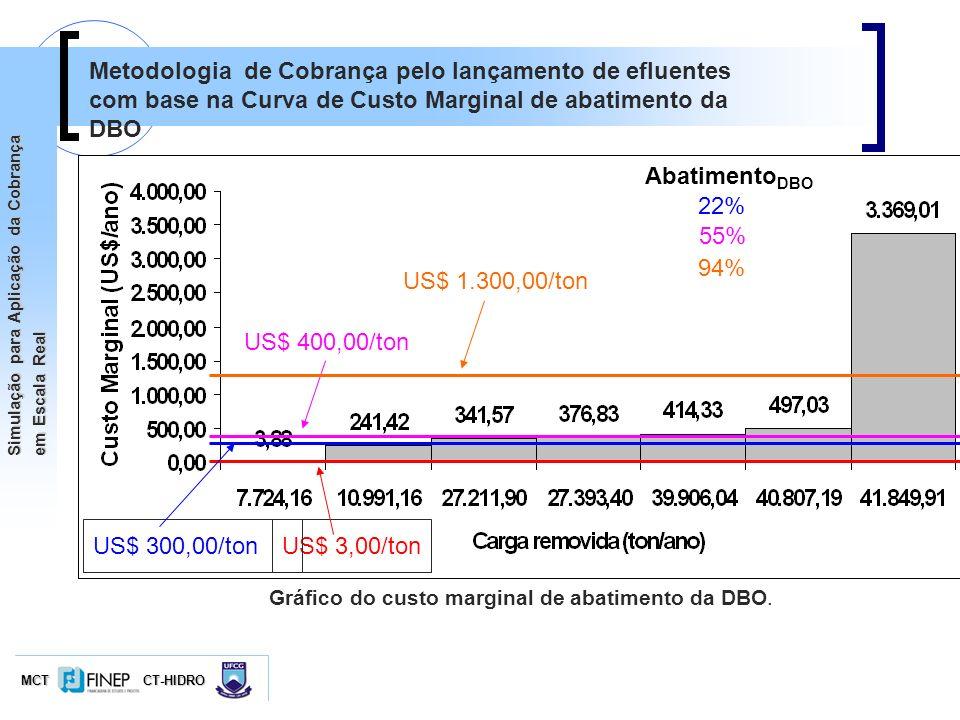 Gráfico do custo marginal de abatimento da DBO.