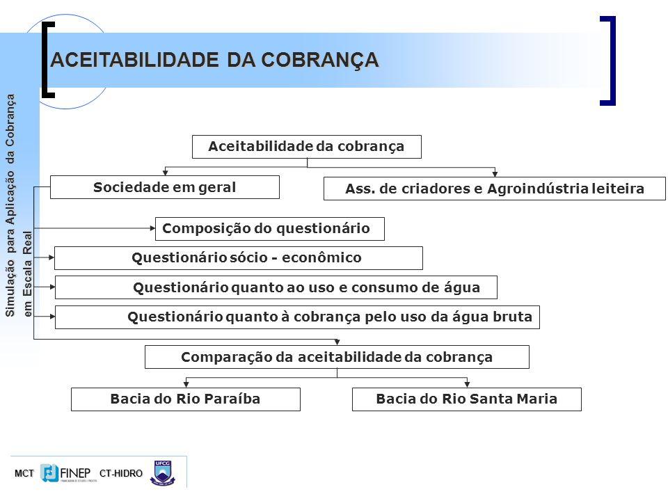 ACEITABILIDADE DA COBRANÇA