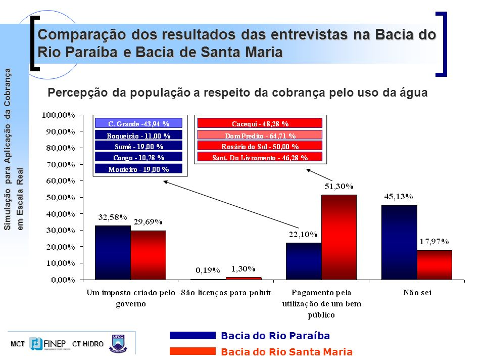 Comparação dos resultados das entrevistas na Bacia do Rio Paraíba e Bacia de Santa Maria