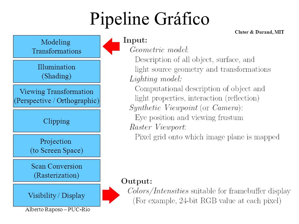 Pipeline Gráfico Modeling Transformations Illumination (Shading)