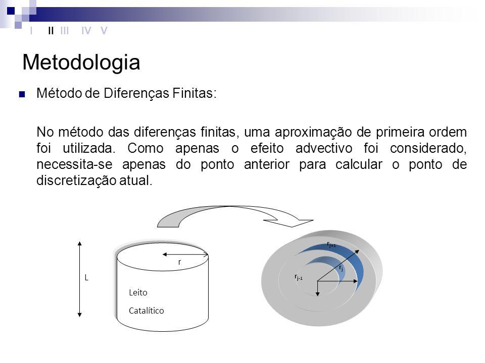 Metodologia Método de Diferenças Finitas: