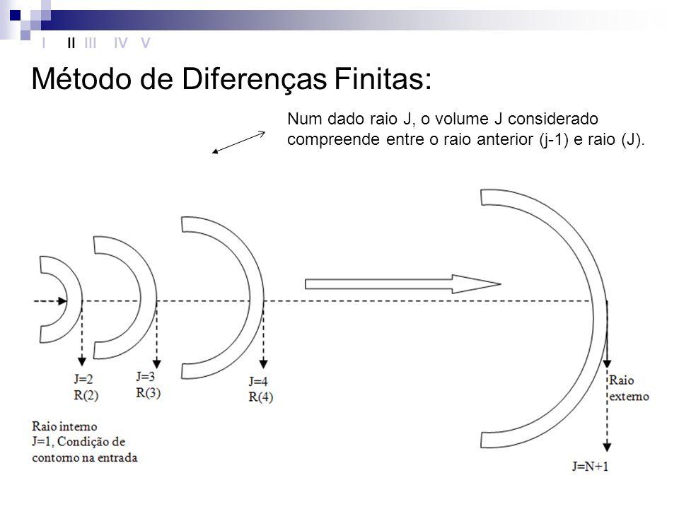 Método de Diferenças Finitas: