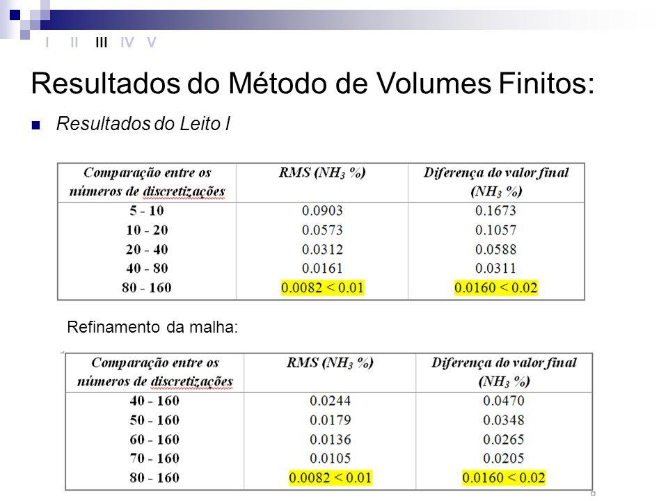 Resultados do Método de Volumes Finitos: