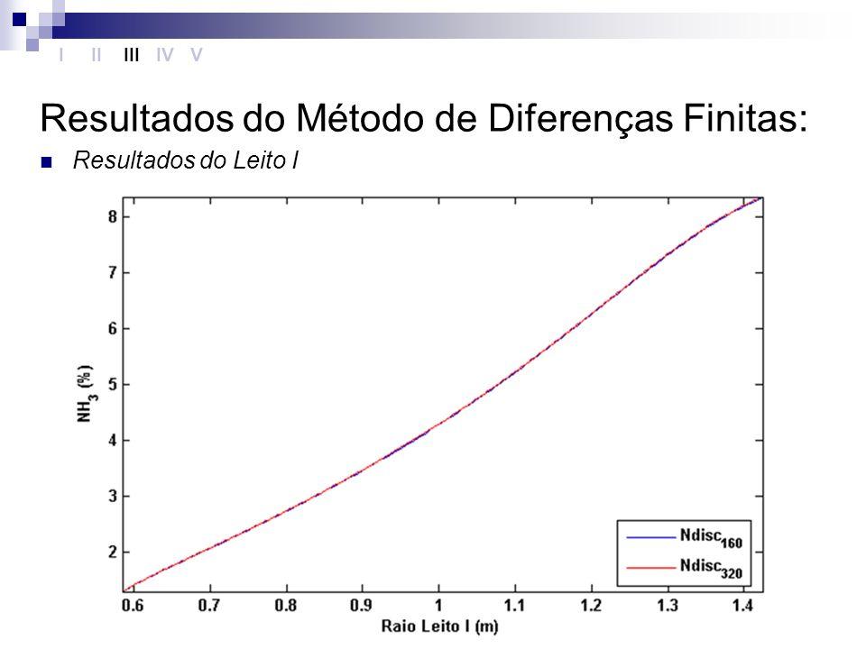 Resultados do Método de Diferenças Finitas:
