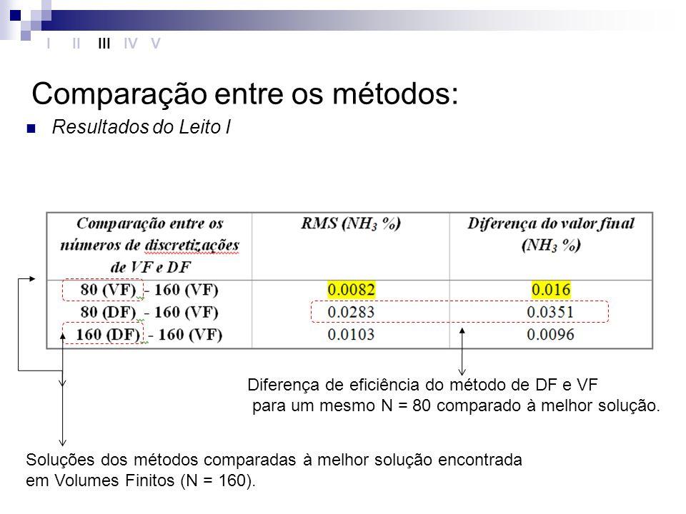 Comparação entre os métodos: