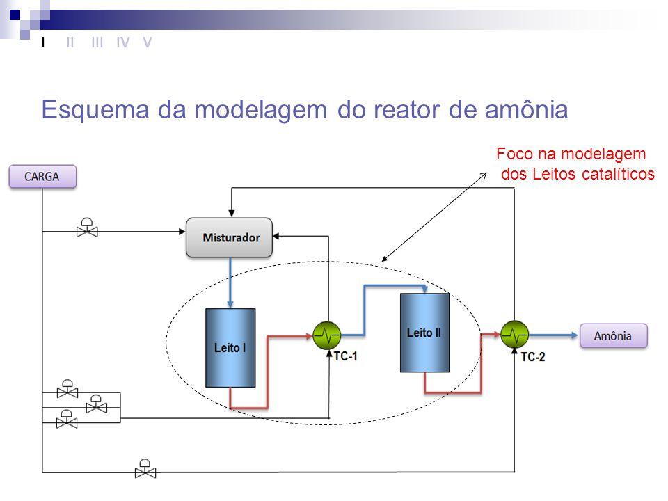 Esquema da modelagem do reator de amônia