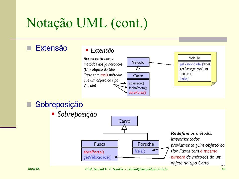 Notação UML (cont.) Extensão Sobreposição April 05