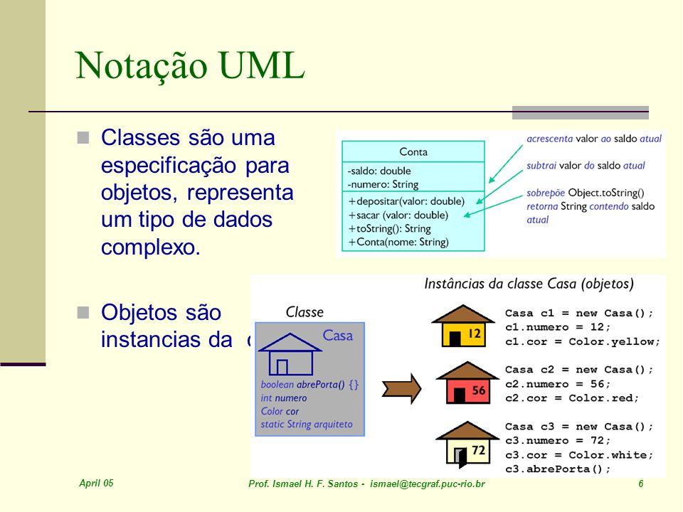 Notação UML Classes são uma especificação para objetos, representa um tipo de dados complexo. Objetos são instancias da classe.