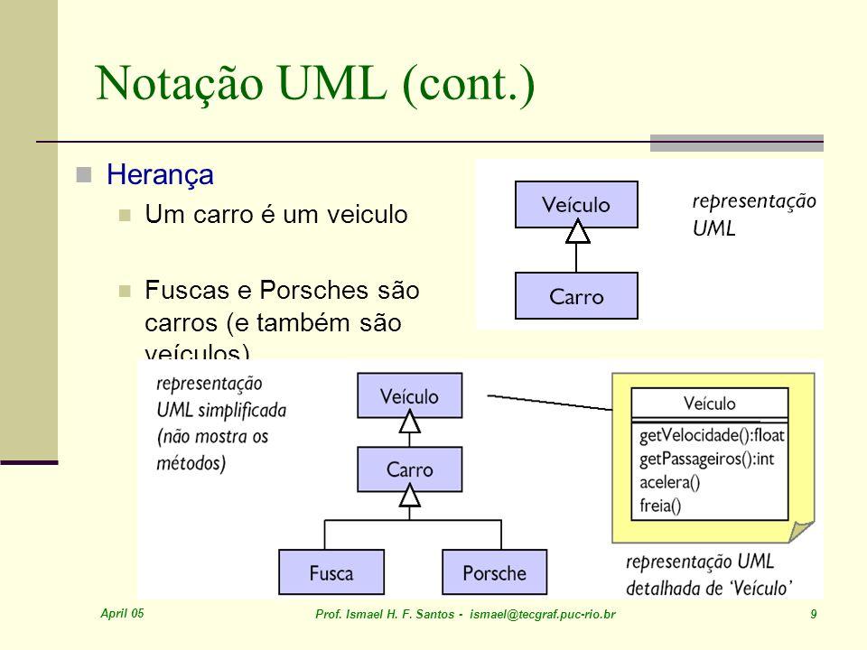 Notação UML (cont.) Herança Um carro é um veiculo