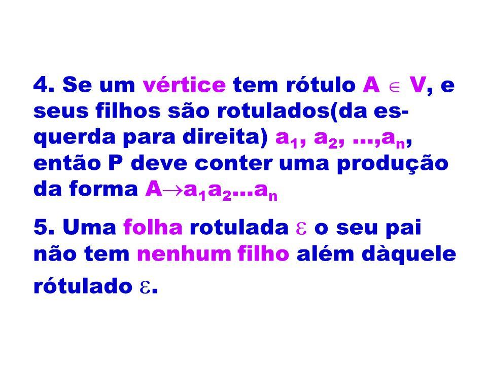 4. Se um vértice tem rótulo A  V, e seus filhos são rotulados(da es-querda para direita) a1, a2, …,an, então P deve conter uma produção da forma Aa1a2…an
