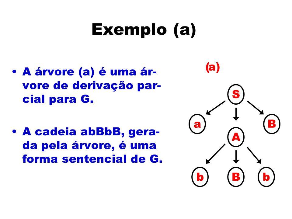 Exemplo (a) S. a. B. A. b. a) ( A árvore (a) é uma ár-vore de derivação par-cial para G.