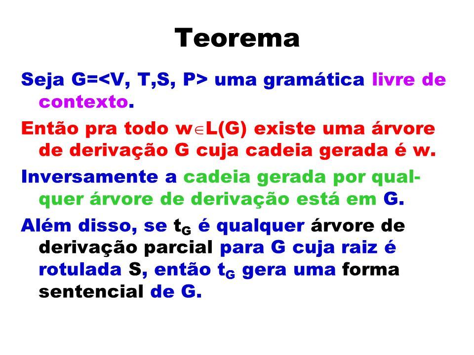 Teorema Seja G=<V, T,S, P> uma gramática livre de contexto.