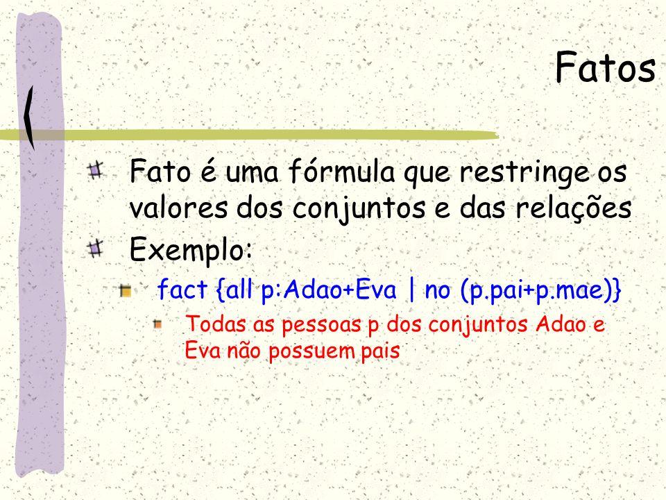 FatosFato é uma fórmula que restringe os valores dos conjuntos e das relações. Exemplo: fact {all p:Adao+Eva | no (p.pai+p.mae)}