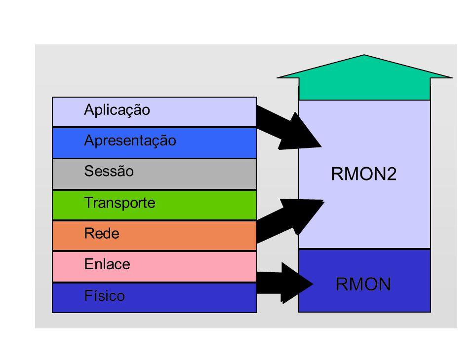 RMON2 RMON2 RMON RMON Aplicação Aplicação Apresentação Apresentação