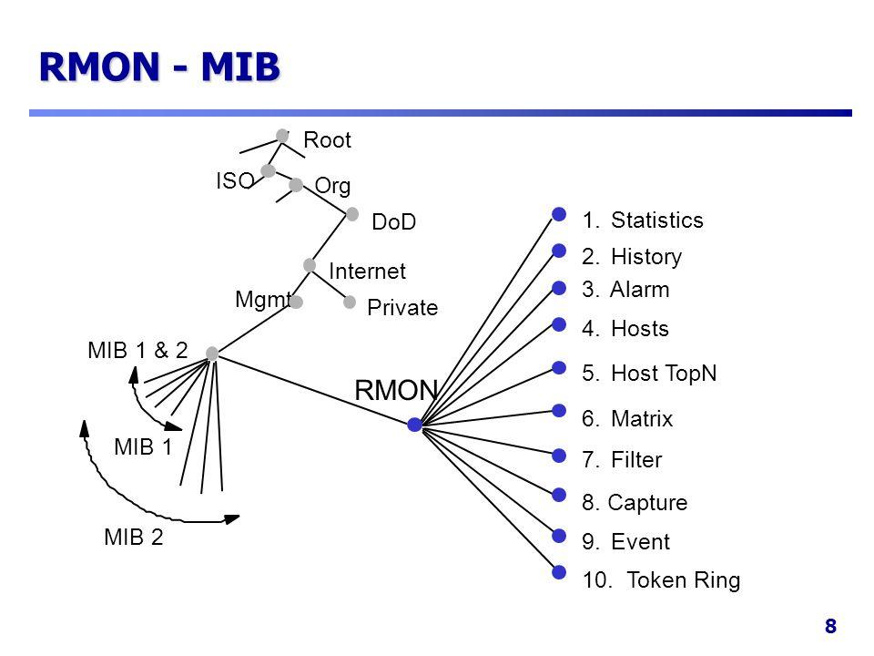 RMON - MIB RMON Root ISO Org DoD 1. Statistics 2. History Internet 3.