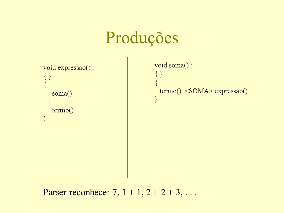 Produções Parser reconhece: 7, 1 + 1, 2 + 2 + 3, . . . void soma() :
