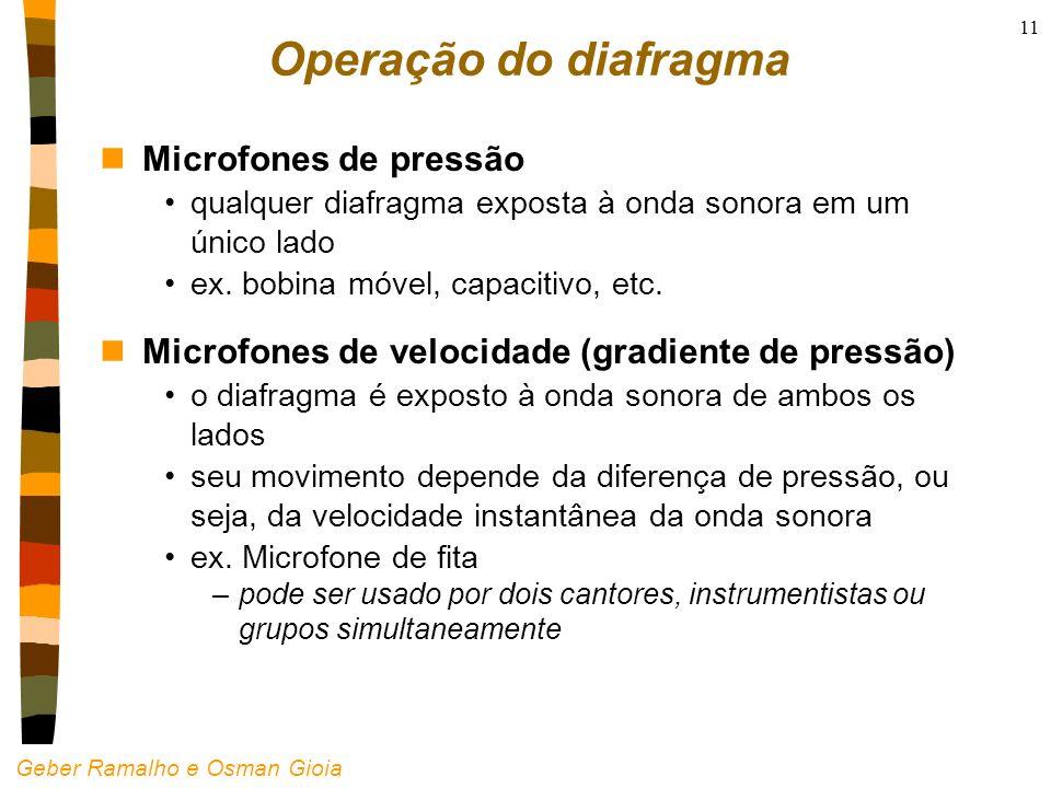 Operação do diafragma Microfones de pressão
