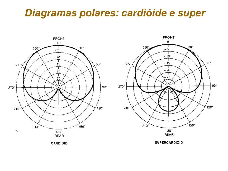 Diagramas polares: cardióide e super