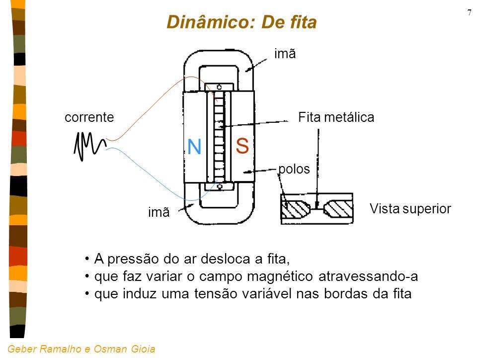 N S Dinâmico: De fita A pressão do ar desloca a fita,