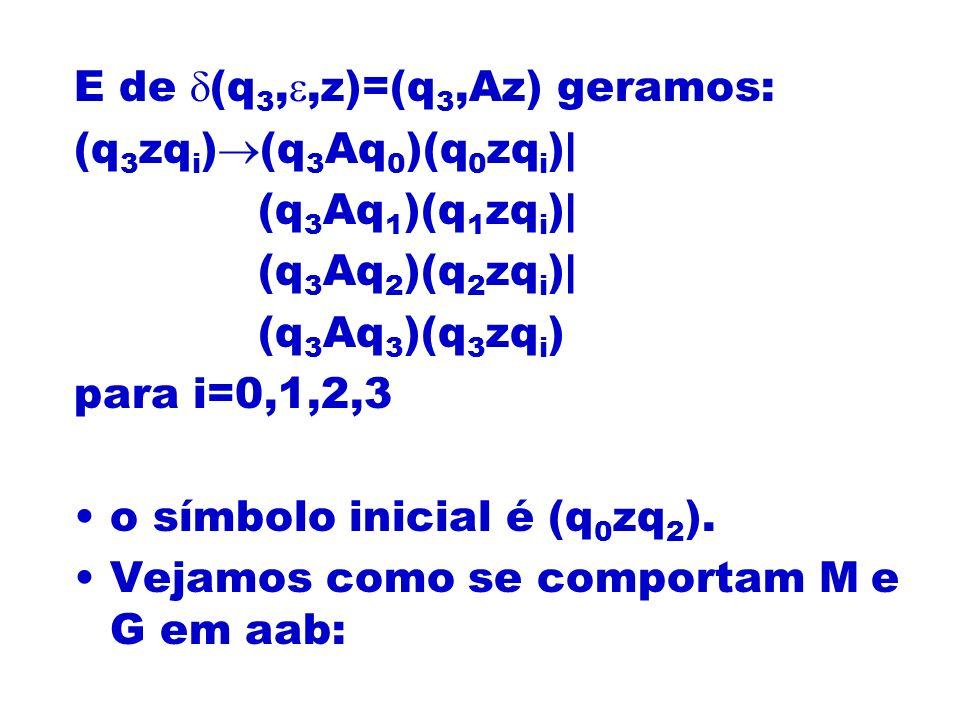 E de (q3,,z)=(q3,Az) geramos: