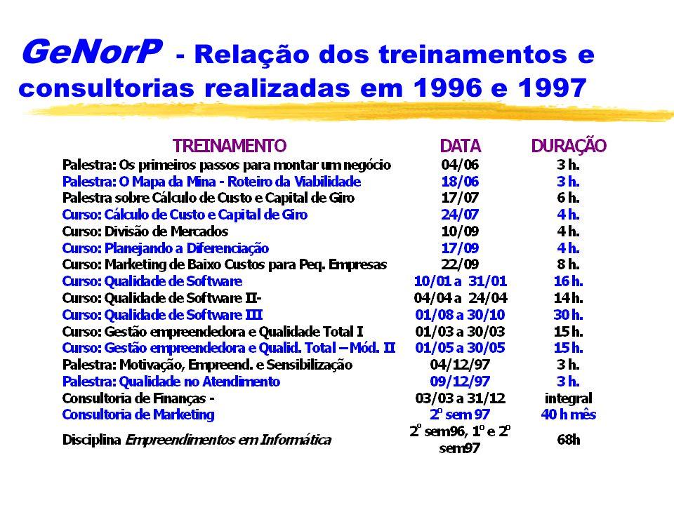 GeNorP - Relação dos treinamentos e consultorias realizadas em 1996 e 1997