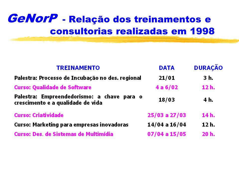 GeNorP - Relação dos treinamentos e consultorias realizadas em 1998