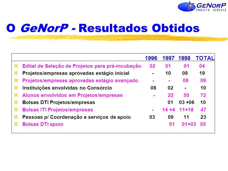 O GeNorP - Resultados Obtidos