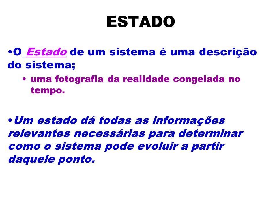 ESTADO O Estado de um sistema é uma descrição do sistema;