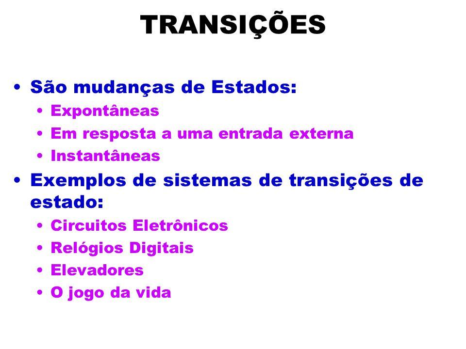 TRANSIÇÕES São mudanças de Estados: