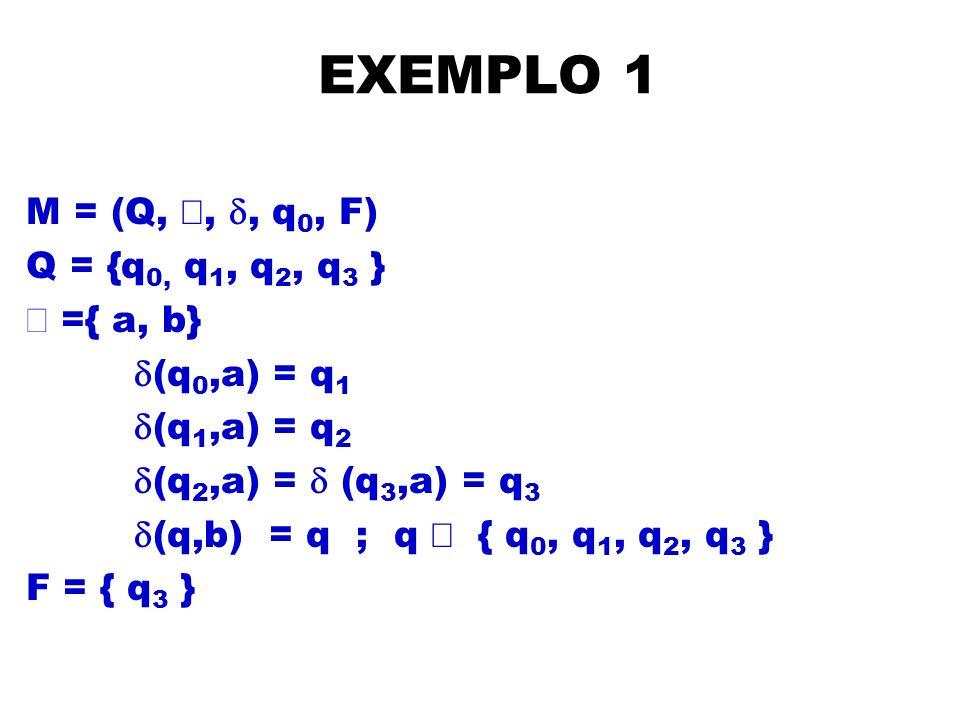 EXEMPLO 1 M = (Q, å, d, q0, F) Q = {q0, q1, q2, q3 } å ={ a, b}