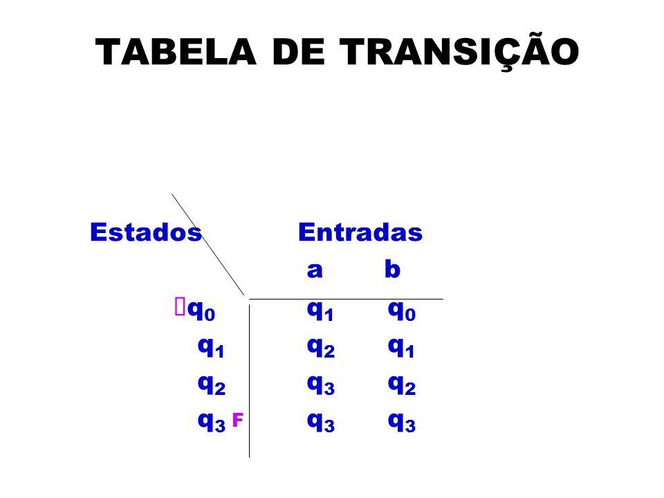TABELA DE TRANSIÇÃO Estados Entradas a b Õq0 q1 q0 q1 q2 q1 q2 q3 q2