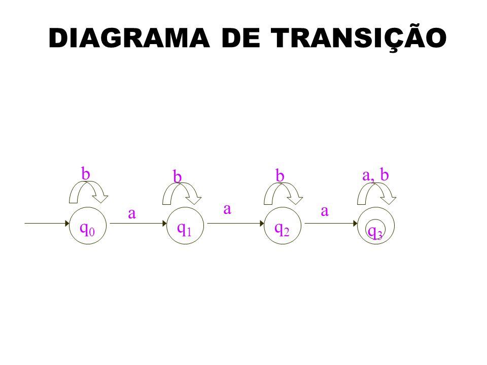 DIAGRAMA DE TRANSIÇÃO b b b a, b a a a q0 q1 q2 q3