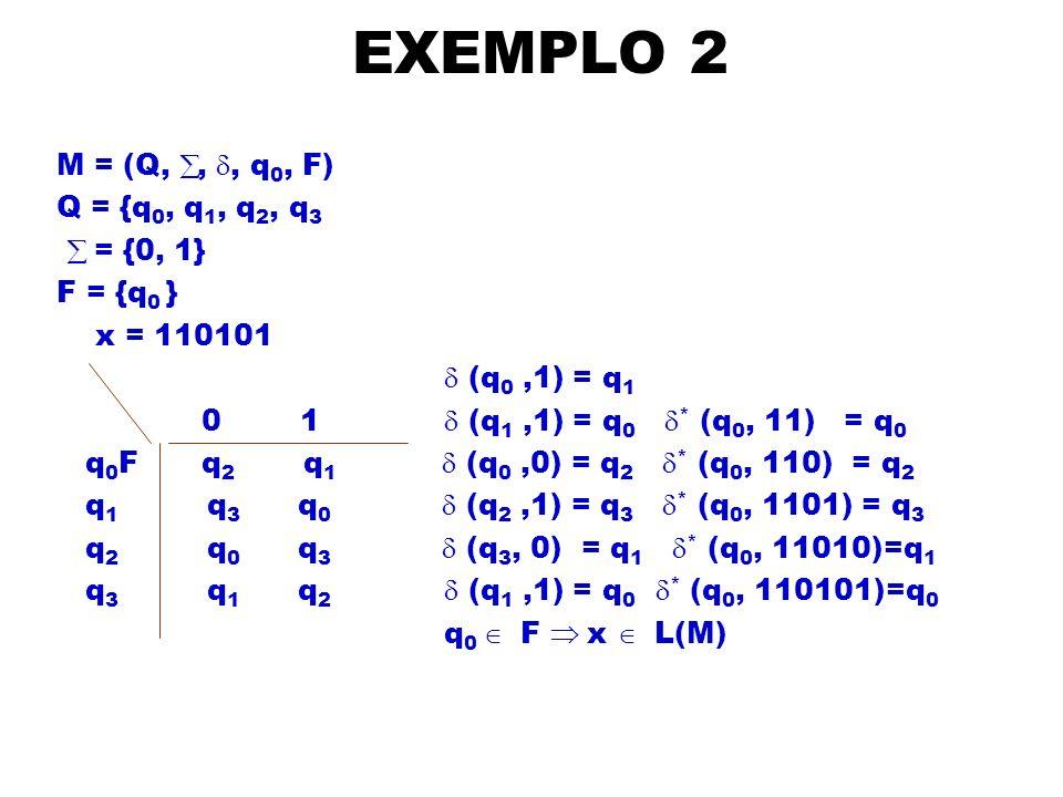 EXEMPLO 2 M = (Q, å, d, q0, F) Q = {q0, q1, q2, q3 å = {0, 1}