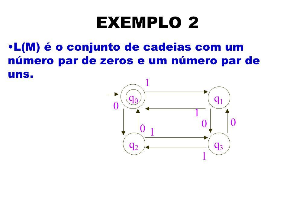 EXEMPLO 2 L(M) é o conjunto de cadeias com um número par de zeros e um número par de uns. 1. q1. q0.