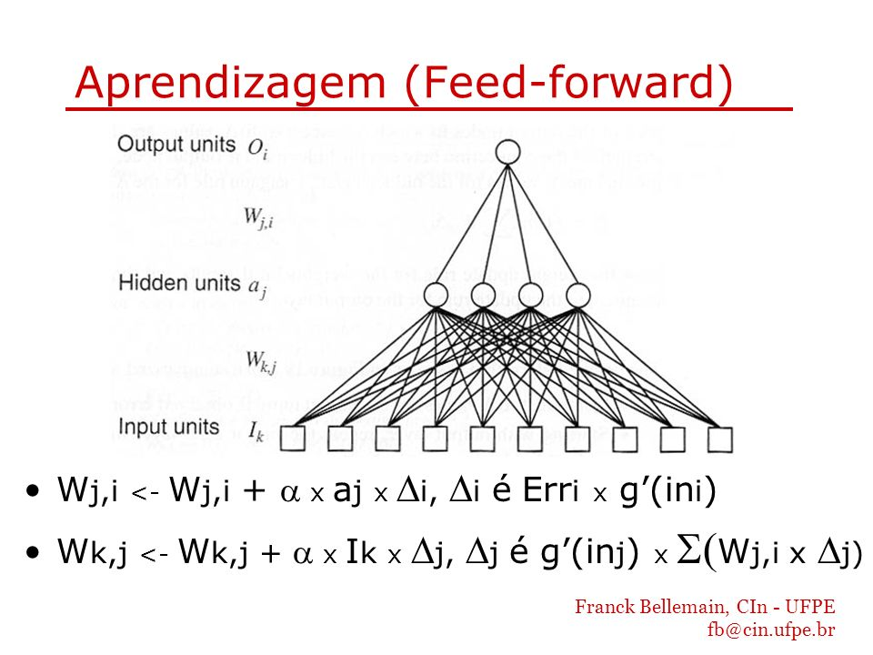 Aprendizagem (Feed-forward)