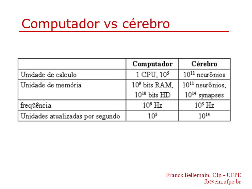 Computador vs cérebro Franck Bellemain, CIn - UFPE fb@cin.ufpe.br