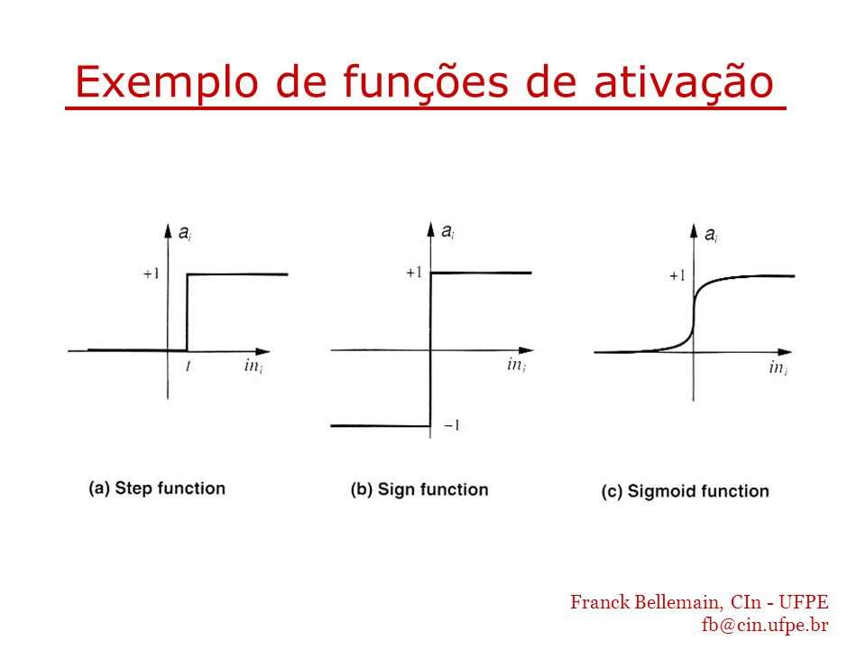 Exemplo de funções de ativação