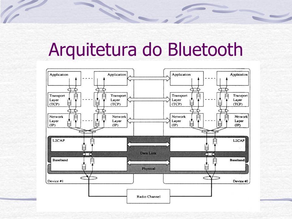 Arquitetura do Bluetooth