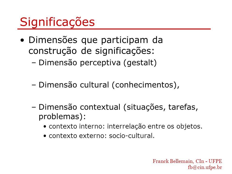 Significações Dimensões que participam da construção de significações: