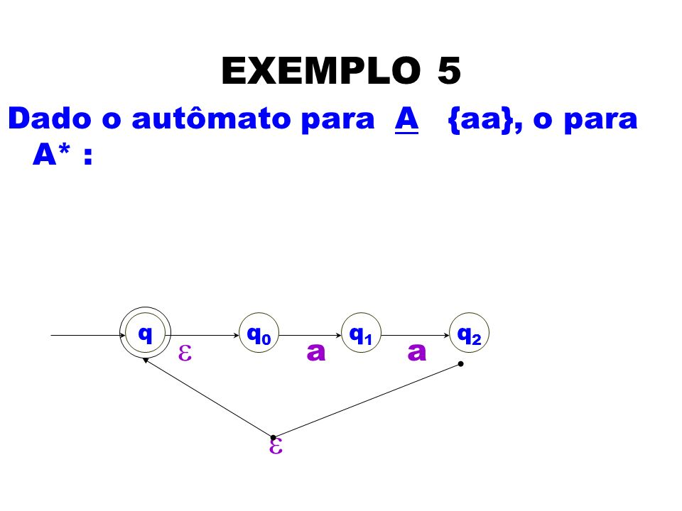 EXEMPLO 5 Dado o autômato para A {aa}, o para A* : e a a e q q0 q1 q2