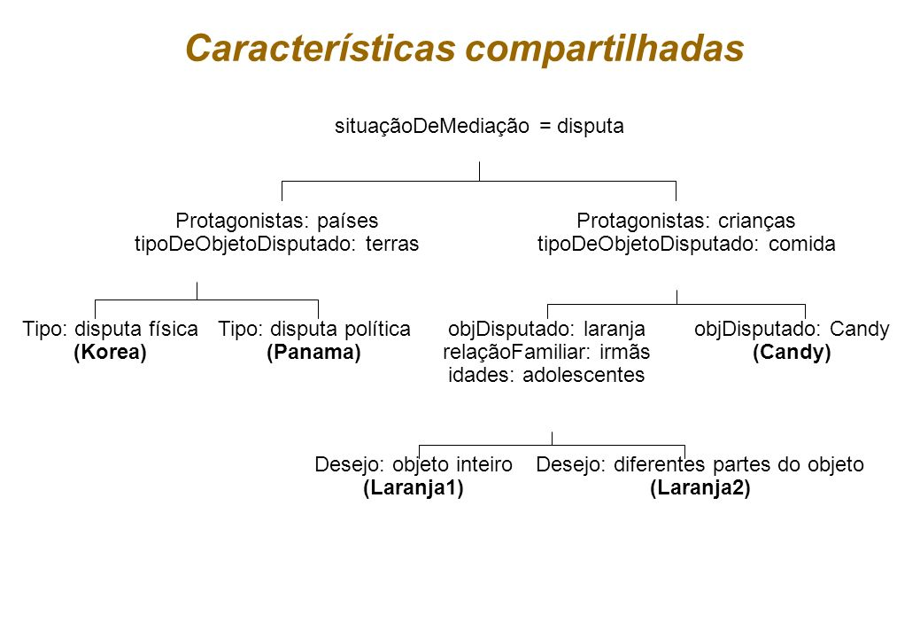 Características compartilhadas